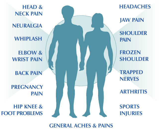 Head and Neck pain, Headaches, Neuralgia, Jaw pain, Whiplash, Shoulder pain/Frozen shoulder, Elbow and wrist pain, Arthritis, Back pain, Trapped nerves, Pregnancy pain, Sports injuries, Hip/Knee and Foot problems, General aches and pains
